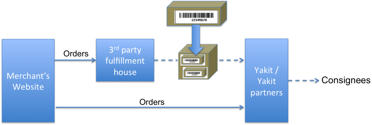 Yakit for third party fulfillment houses