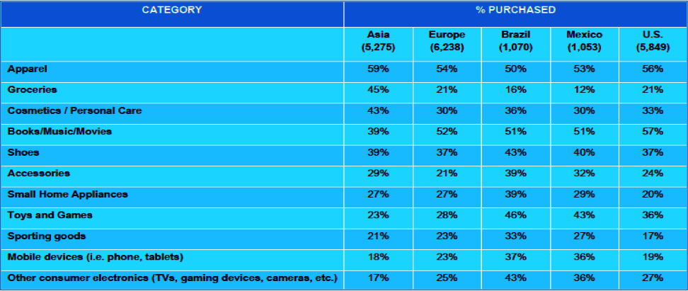 Category and Country breakdown of online orders