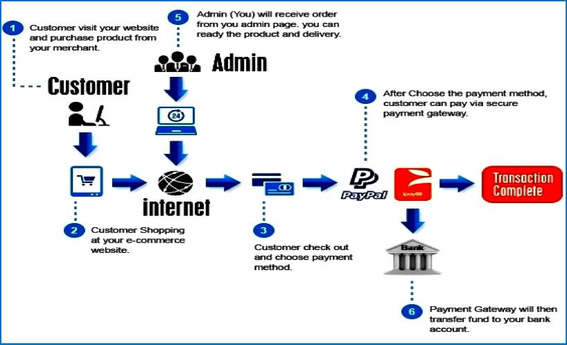 E-Retailer order flow