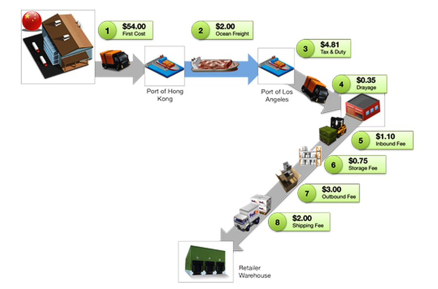 sample international shipping costs