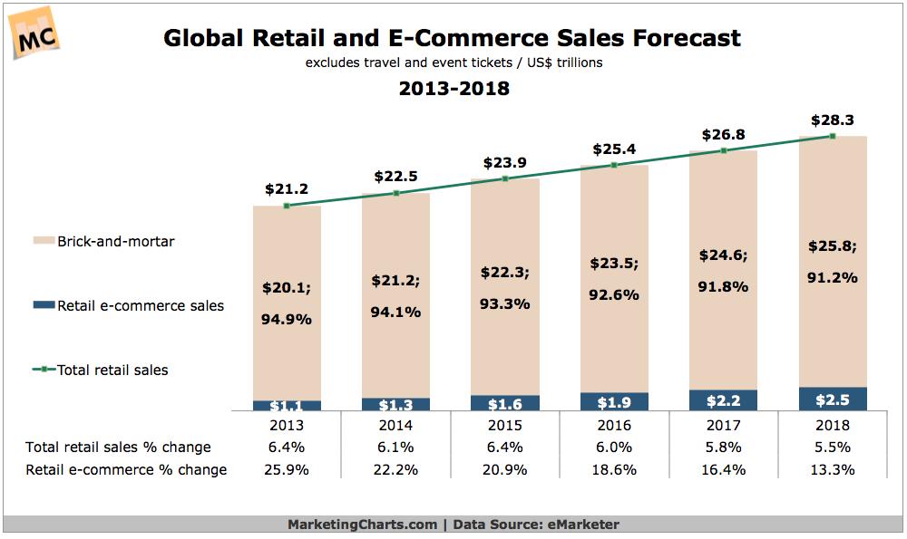 eCommerce sales forecast