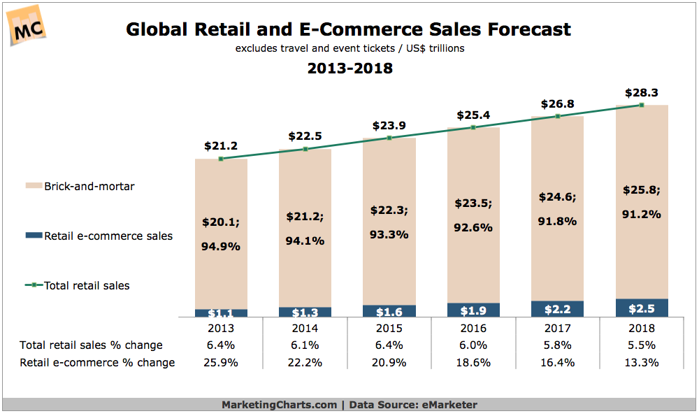 eCommerce sales forecast