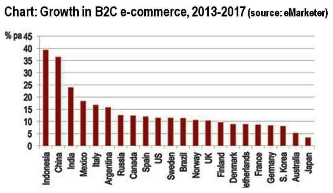 b2c ecommerce drop shipping growth
