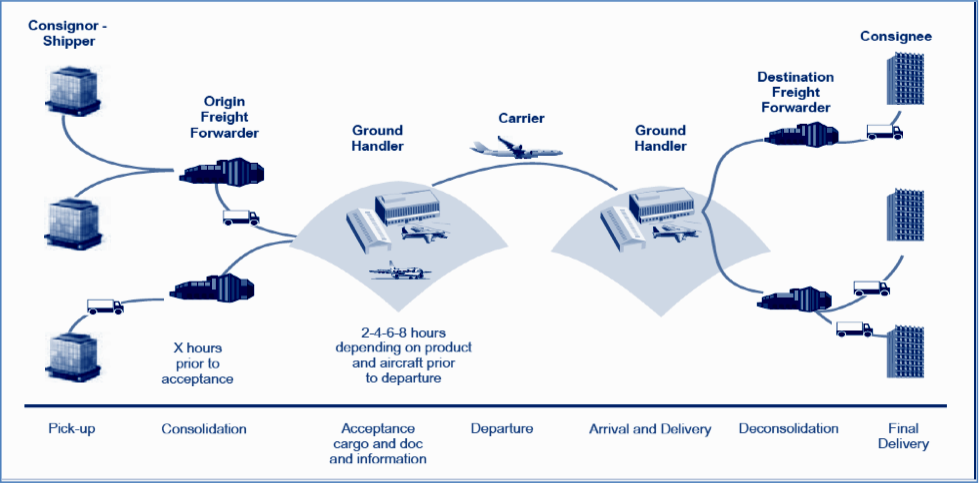 Air cargo supply chain