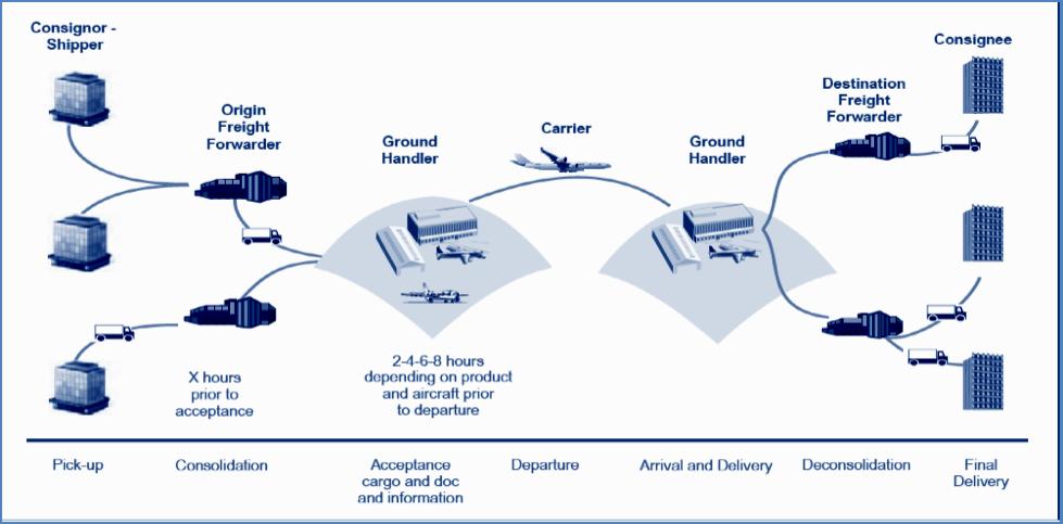 Air cargo supply chain